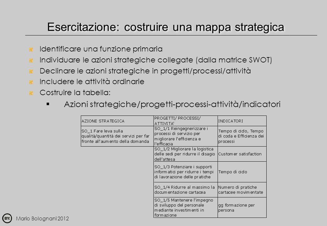 Esercitazione: costruire una mappa strategica