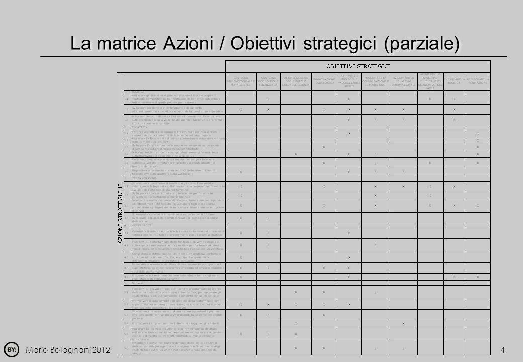 La matrice Azioni / Obiettivi strategici (parziale)