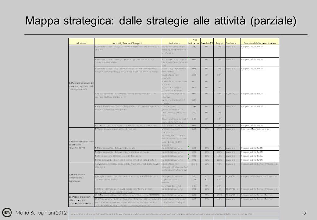 Mappa strategica: dalle strategie alle attività (parziale)