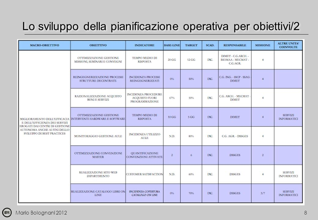 Lo sviluppo della pianificazione operativa per obiettivi/2