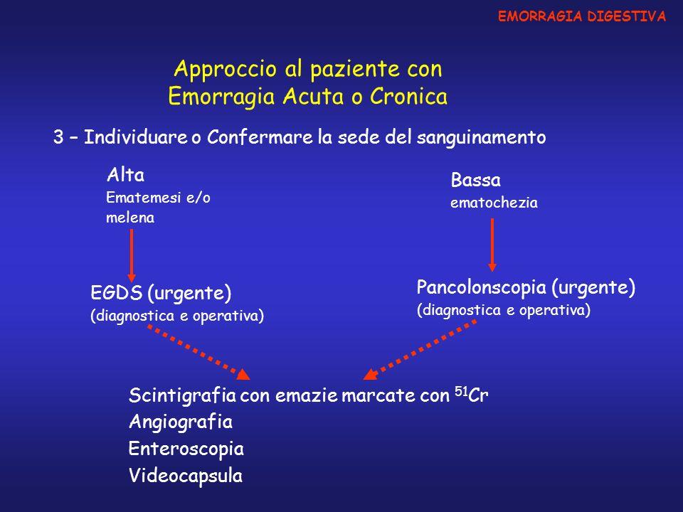Approccio al paziente con Emorragia Acuta o Cronica