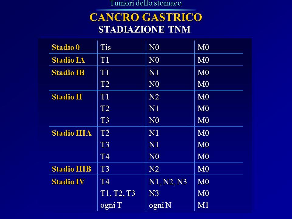 CANCRO GASTRICO STADIAZIONE TNM Tumori dello stomaco Stadio 0 Tis N0
