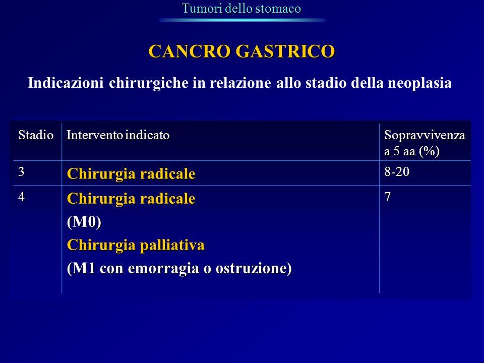 Indicazioni chirurgiche in relazione allo stadio della neoplasia