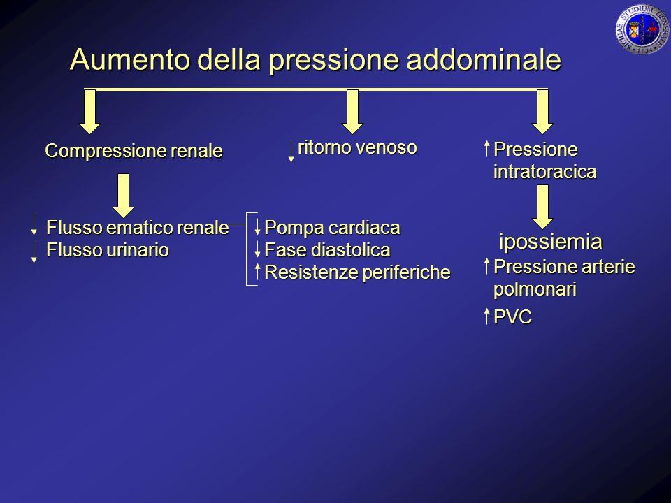 Aumento della pressione addominale