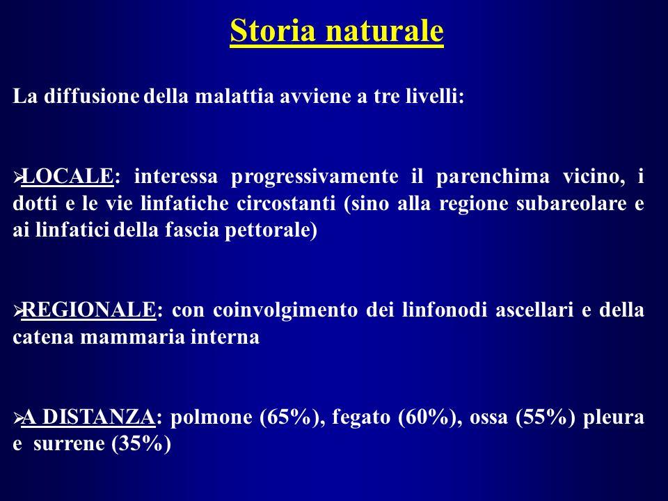 Storia naturale La diffusione della malattia avviene a tre livelli: