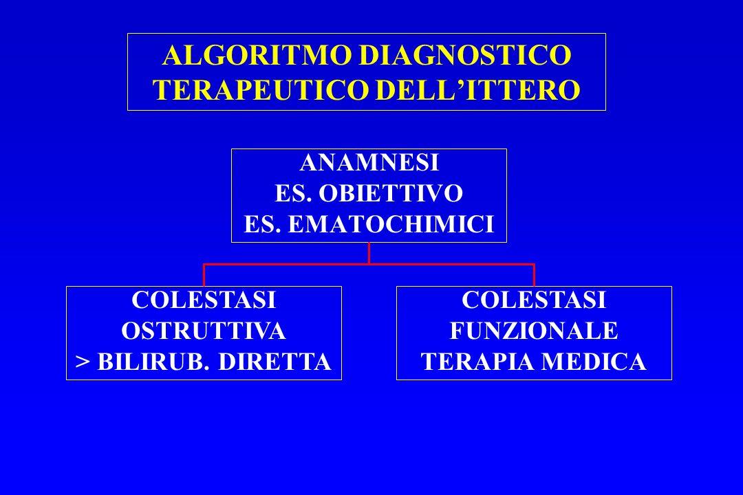 ALGORITMO DIAGNOSTICO TERAPEUTICO DELL'ITTERO