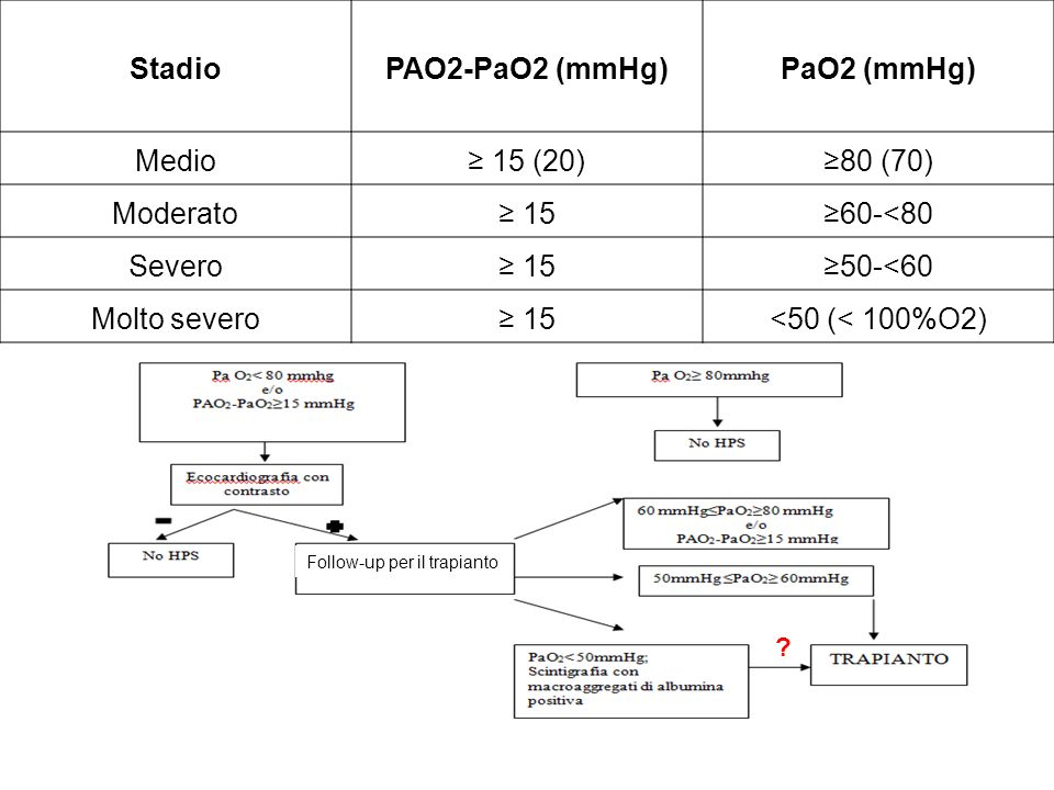 Stadio PAO2-PaO2 (mmHg) PaO2 (mmHg)