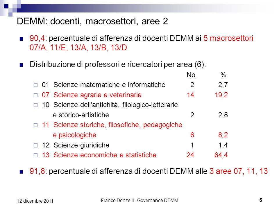 DEMM: docenti, macrosettori, aree 2