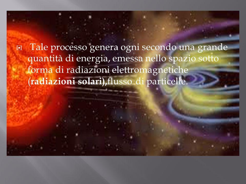 Tale processo genera ogni secondo una grande quantità di energia, emessa nello spazio sotto forma di radiazioni elettromagnetiche (radiazioni solari),flusso di particelle.