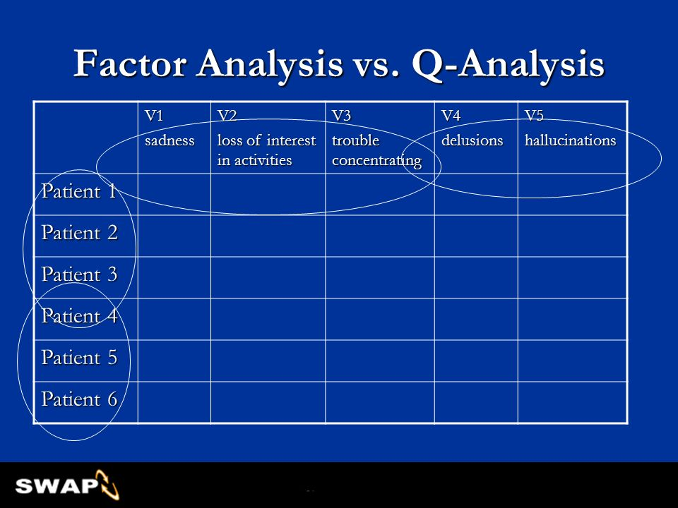 Factor Analysis vs. Q-Analysis