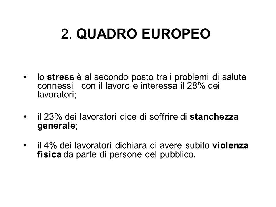 2. QUADRO EUROPEO lo stress è al secondo posto tra i problemi di salute connessi con il lavoro e interessa il 28% dei lavoratori;