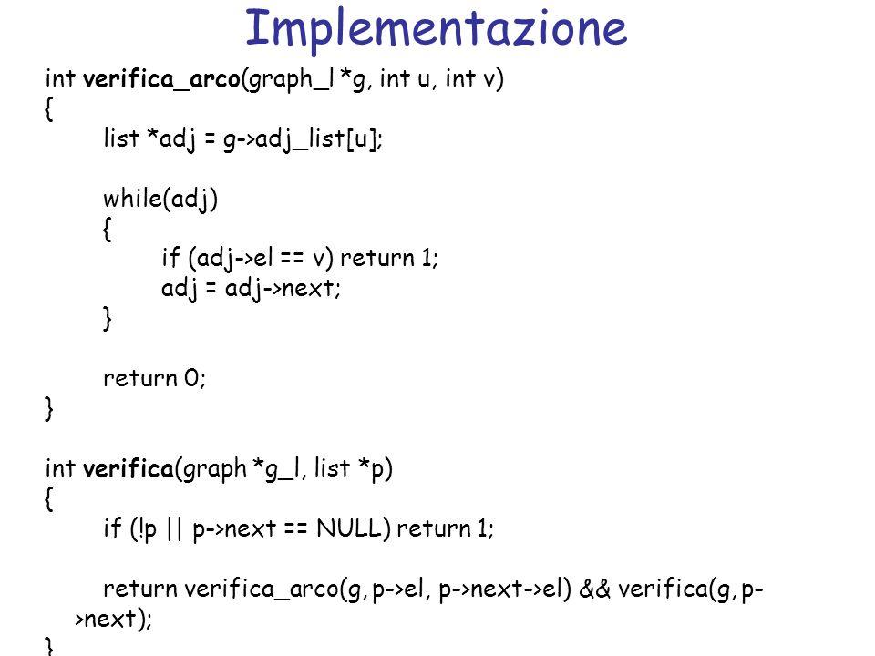 Implementazione int verifica_arco(graph_l *g, int u, int v) {