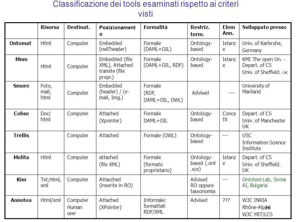 Classificazione dei tools esaminati rispetto ai criteri visti