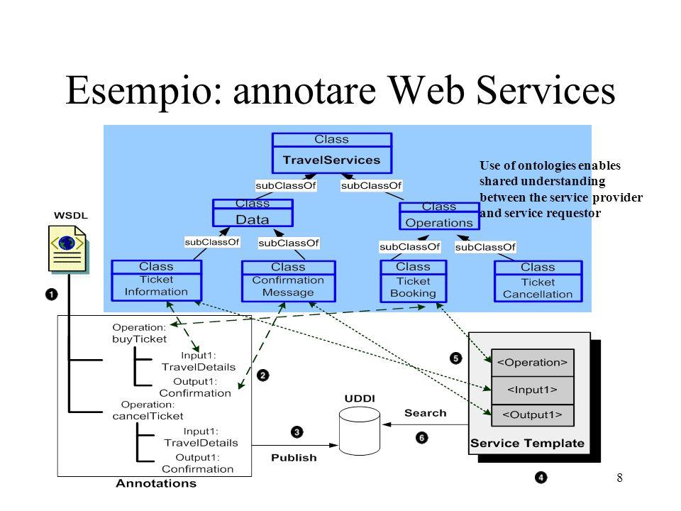 Esempio: annotare Web Services