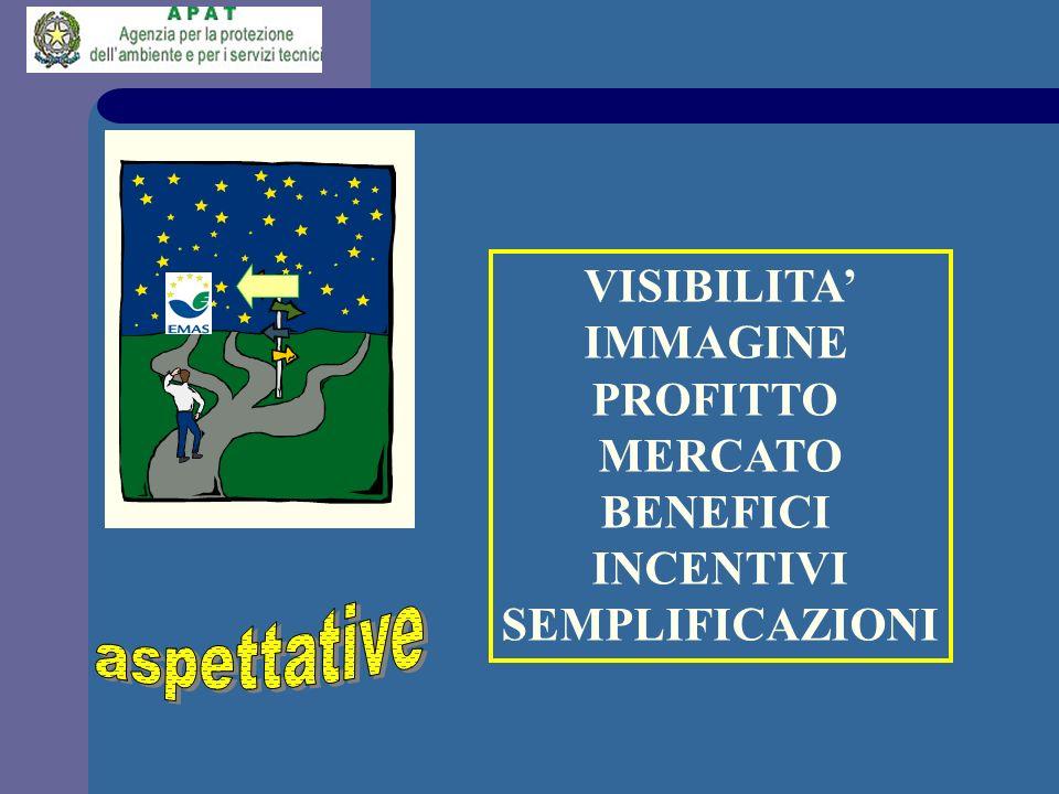 aspettative VISIBILITA' IMMAGINE PROFITTO MERCATO BENEFICI INCENTIVI