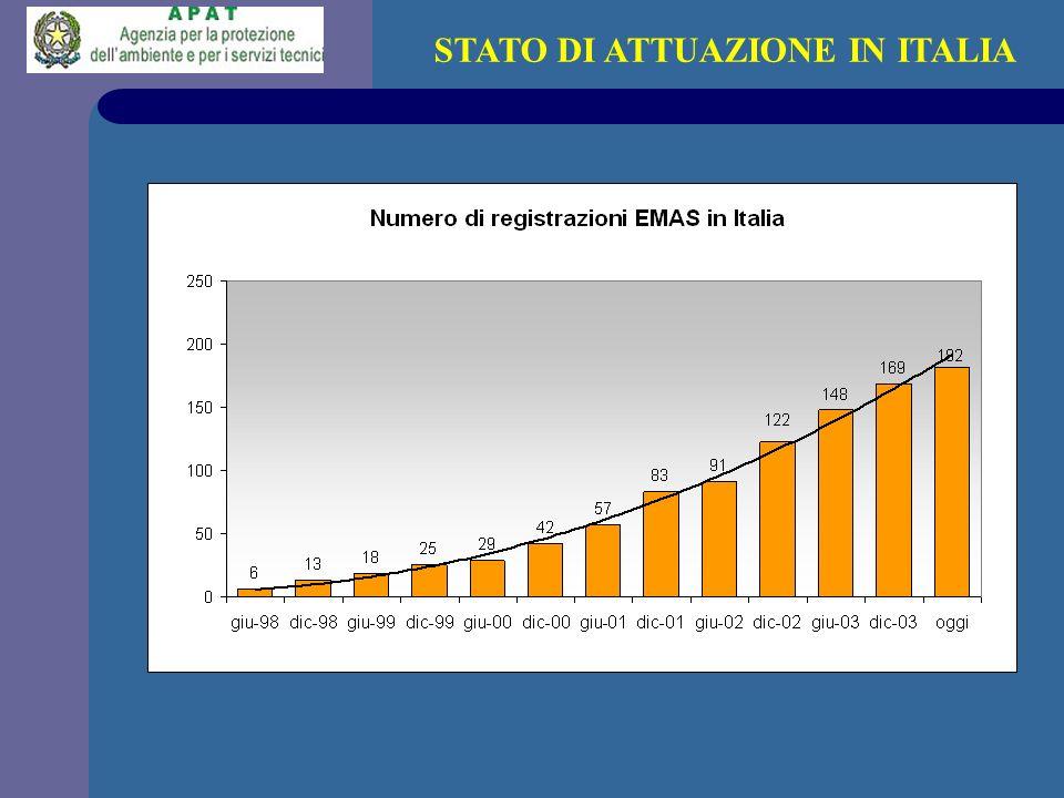 STATO DI ATTUAZIONE IN ITALIA