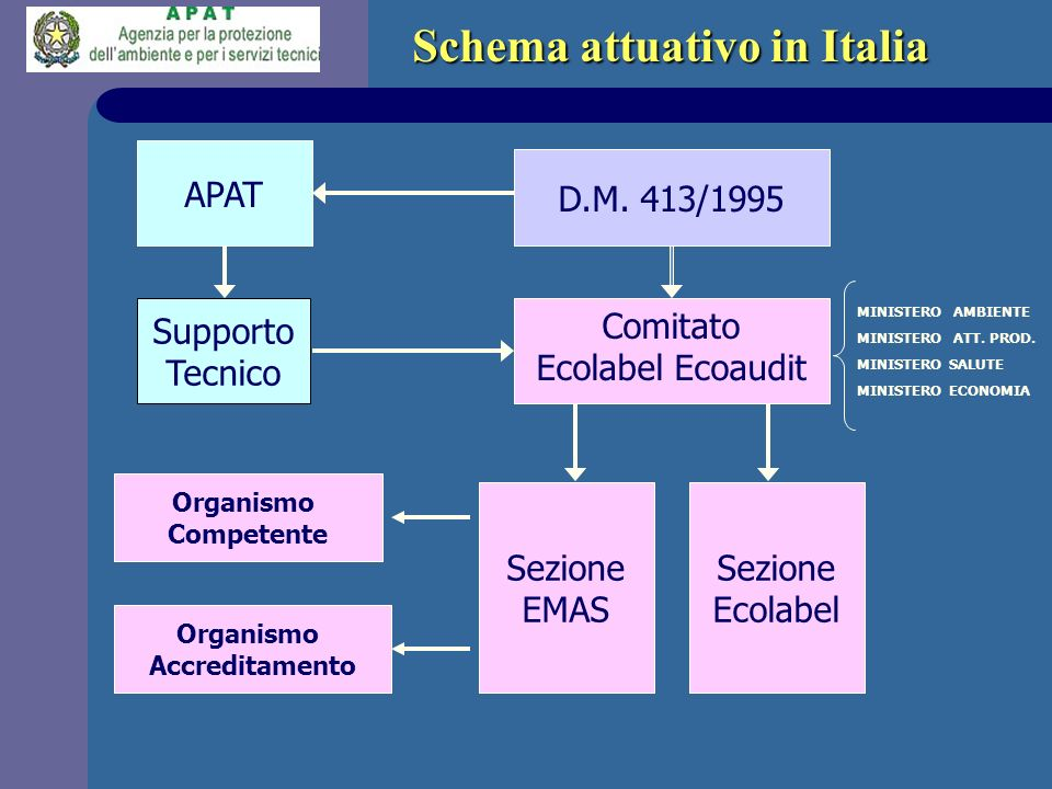 Schema attuativo in Italia