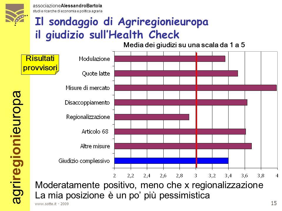 Il sondaggio di Agriregionieuropa il giudizio sull'Health Check