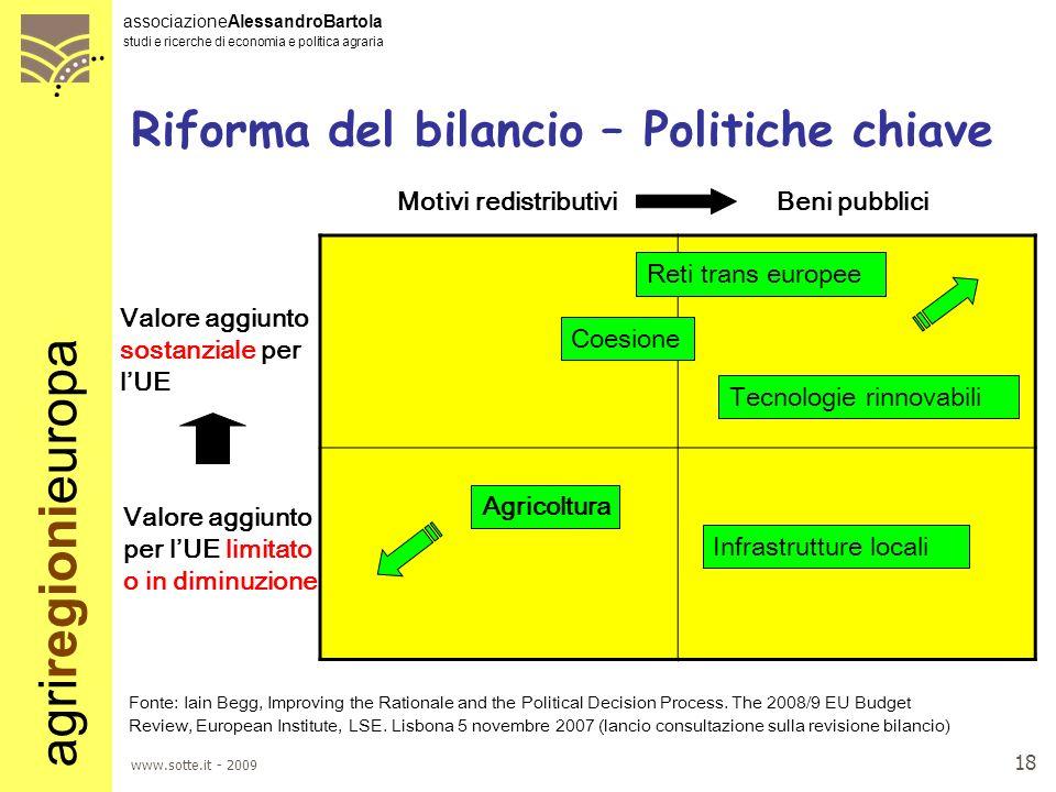 Riforma del bilancio – Politiche chiave