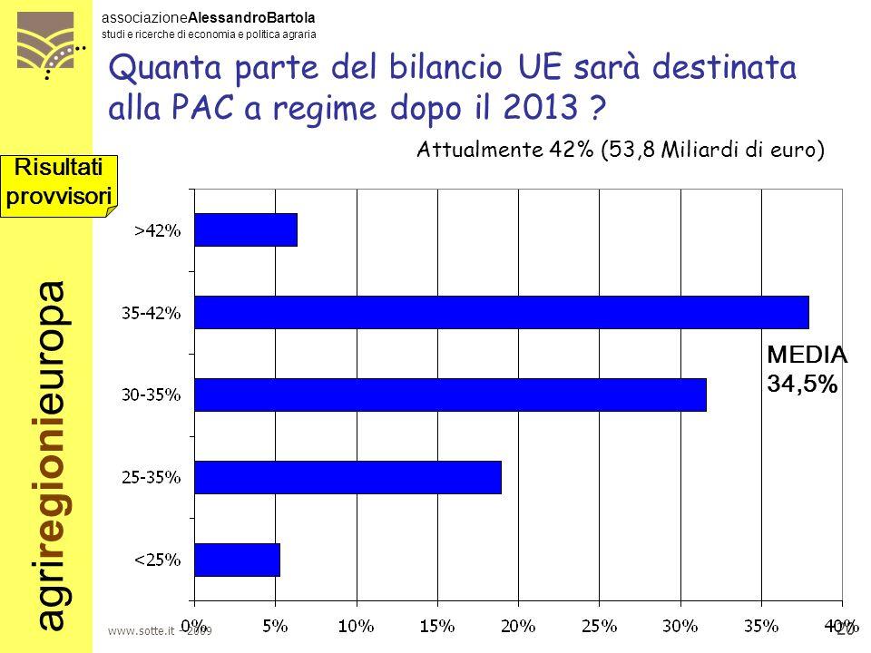 Quanta parte del bilancio UE sarà destinata alla PAC a regime dopo il 2013