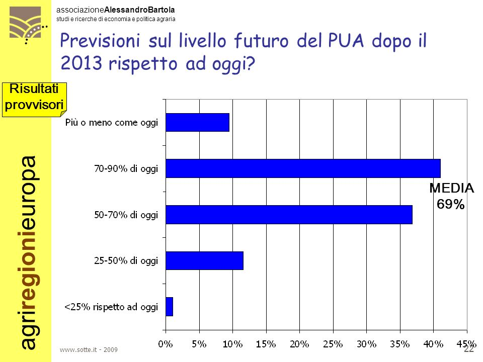 Previsioni sul livello futuro del PUA dopo il 2013 rispetto ad oggi