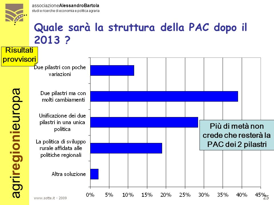 Quale sarà la struttura della PAC dopo il 2013