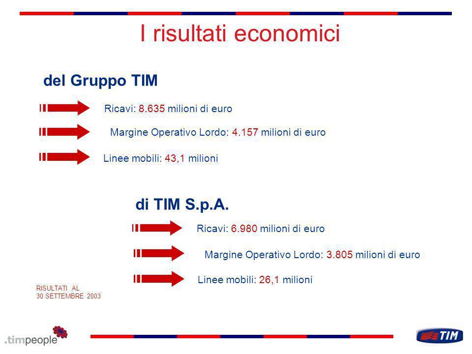 I risultati economici del Gruppo TIM di TIM S.p.A.
