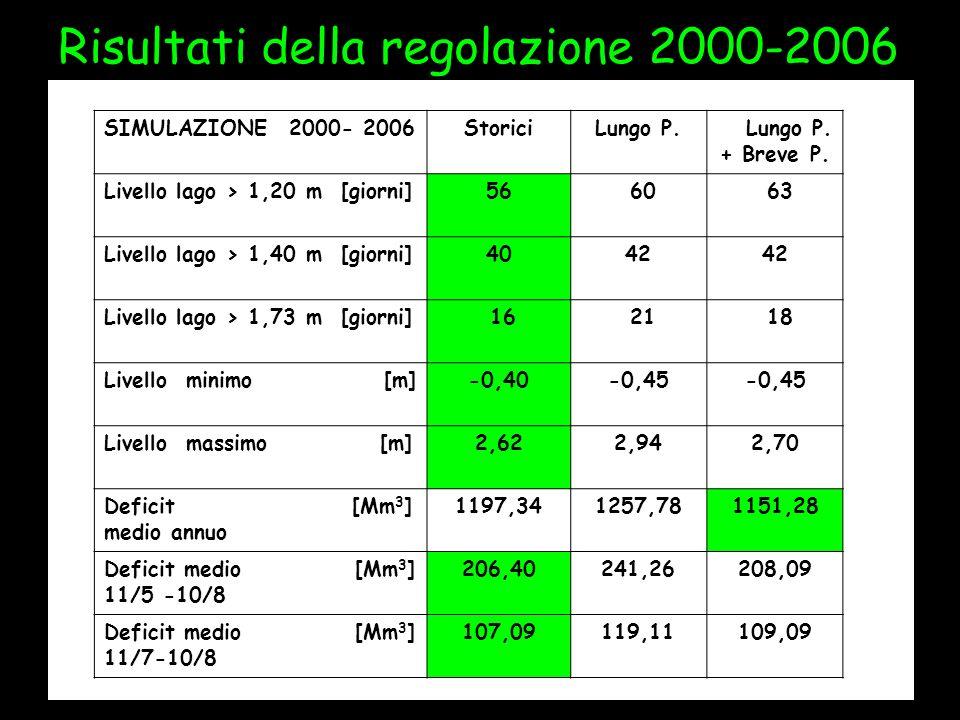 Risultati della regolazione 2000-2006