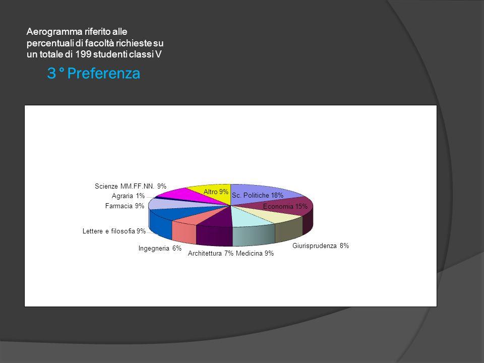 Aerogramma riferito alle percentuali di facoltà richieste su un totale di 199 studenti classi V
