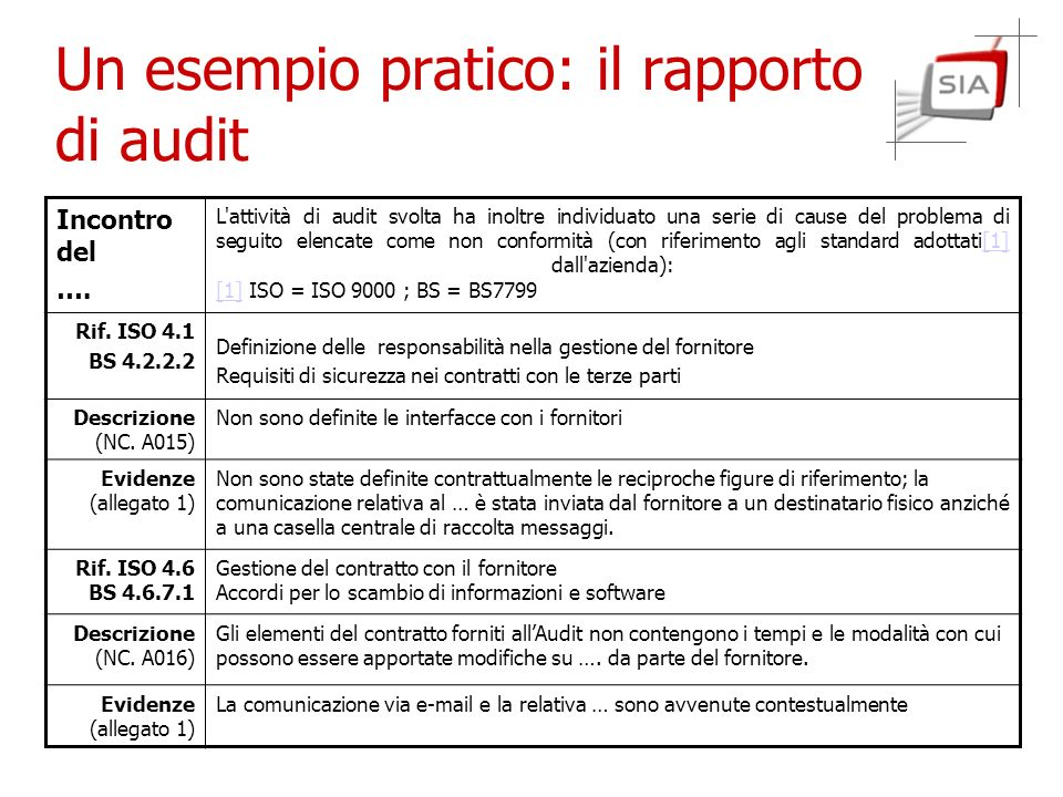 Un esempio pratico: il rapporto di audit
