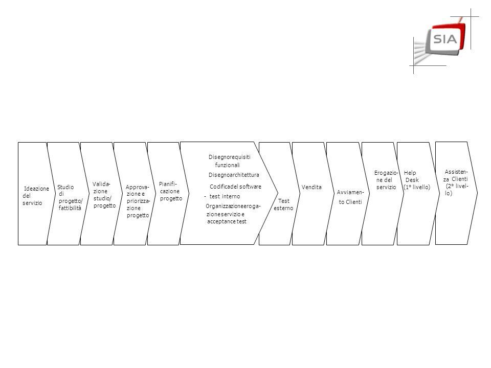 Ideazione del. servizio. Studio. di. progetto/ fattibilità. Valida- zione. studio/ progetto.