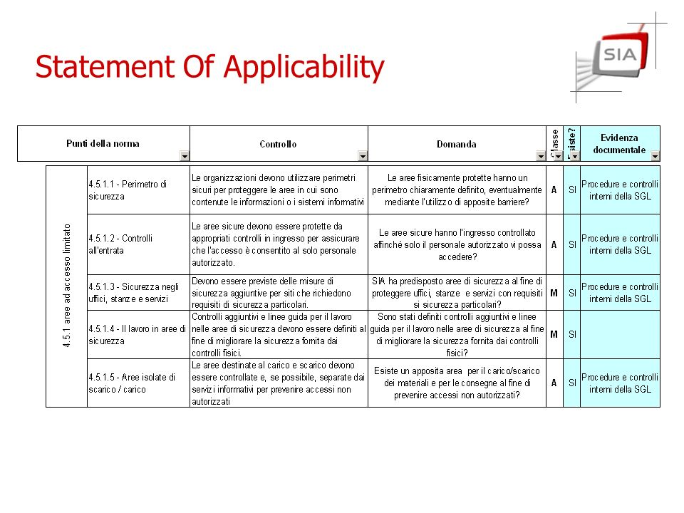 Statement Of Applicability