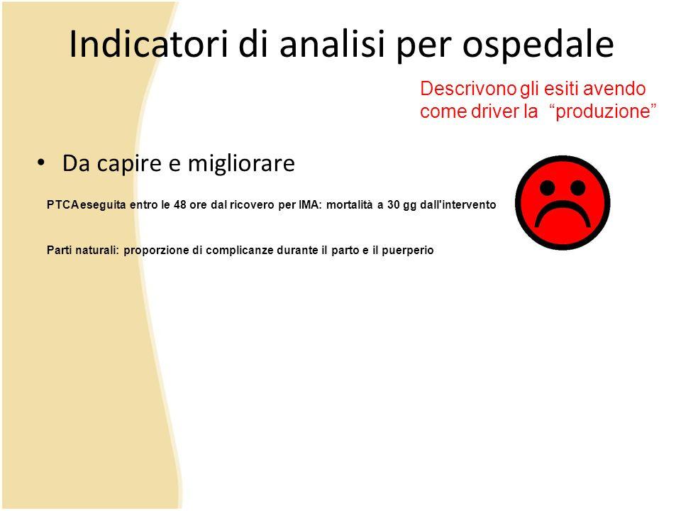 Indicatori di analisi per ospedale