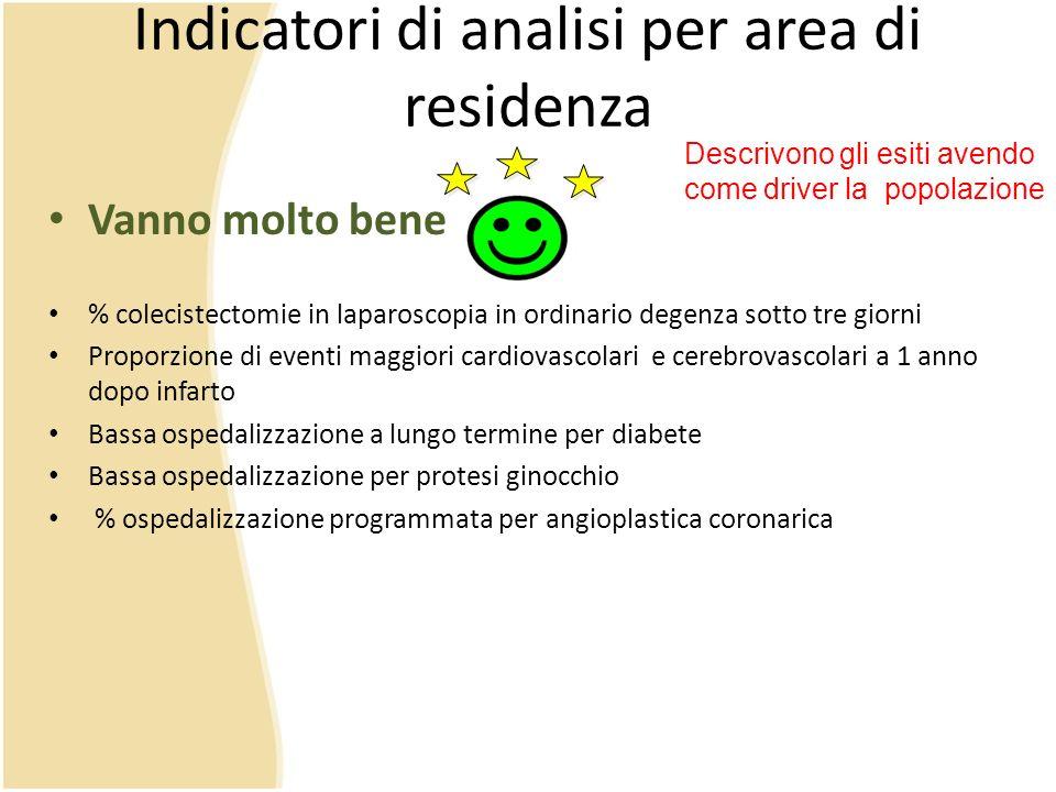 Indicatori di analisi per area di residenza
