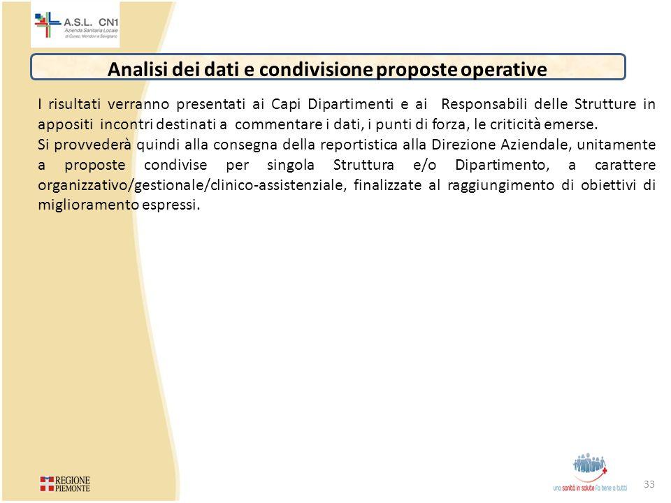 Analisi dei dati e condivisione proposte operative