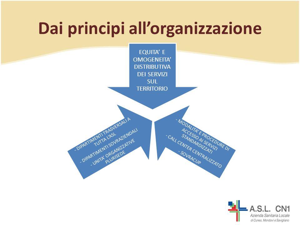 Dai principi all'organizzazione