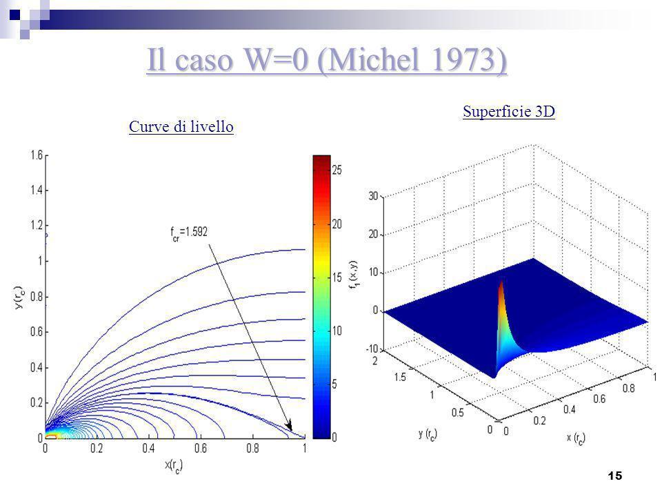 Il caso W=0 (Michel 1973) Superficie 3D Curve di livello