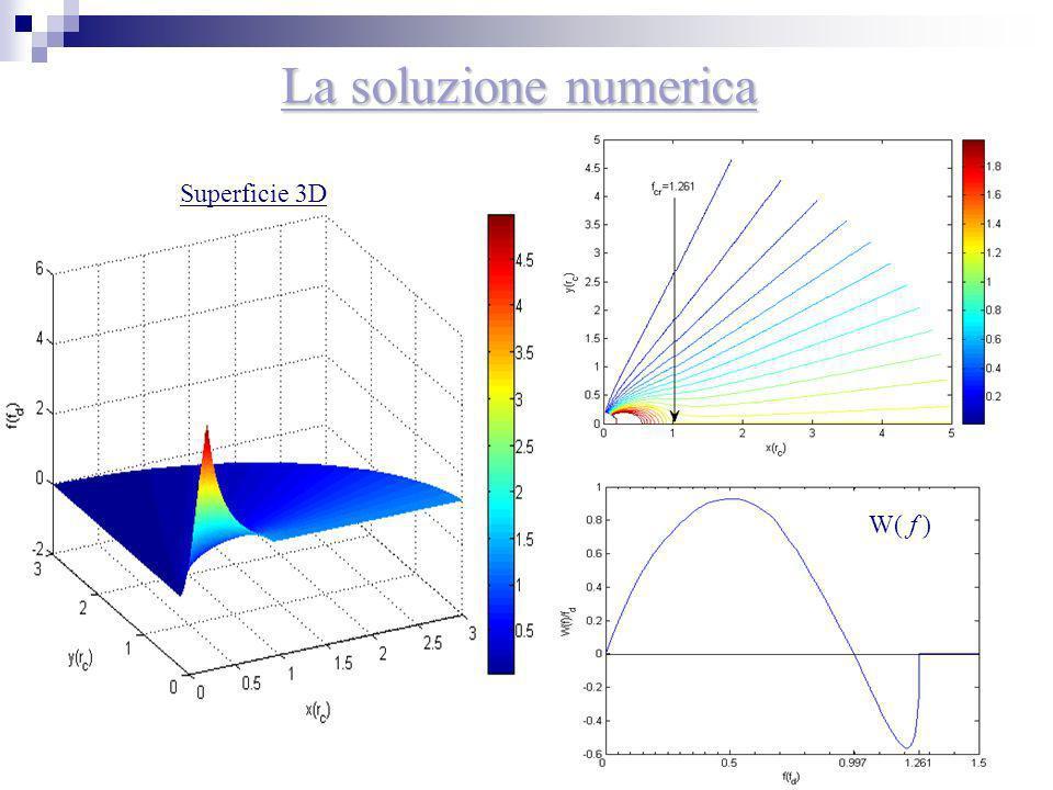 La soluzione numerica Superficie 3D W( f )