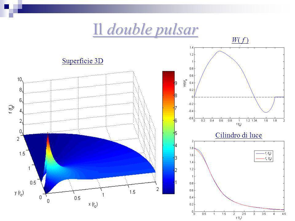 Il double pulsar W( f ) Superficie 3D Cilindro di luce