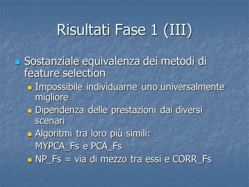 Risultati Fase 1 (III) Sostanziale equivalenza dei metodi di feature selection. Impossibile individuarne uno universalmente migliore.