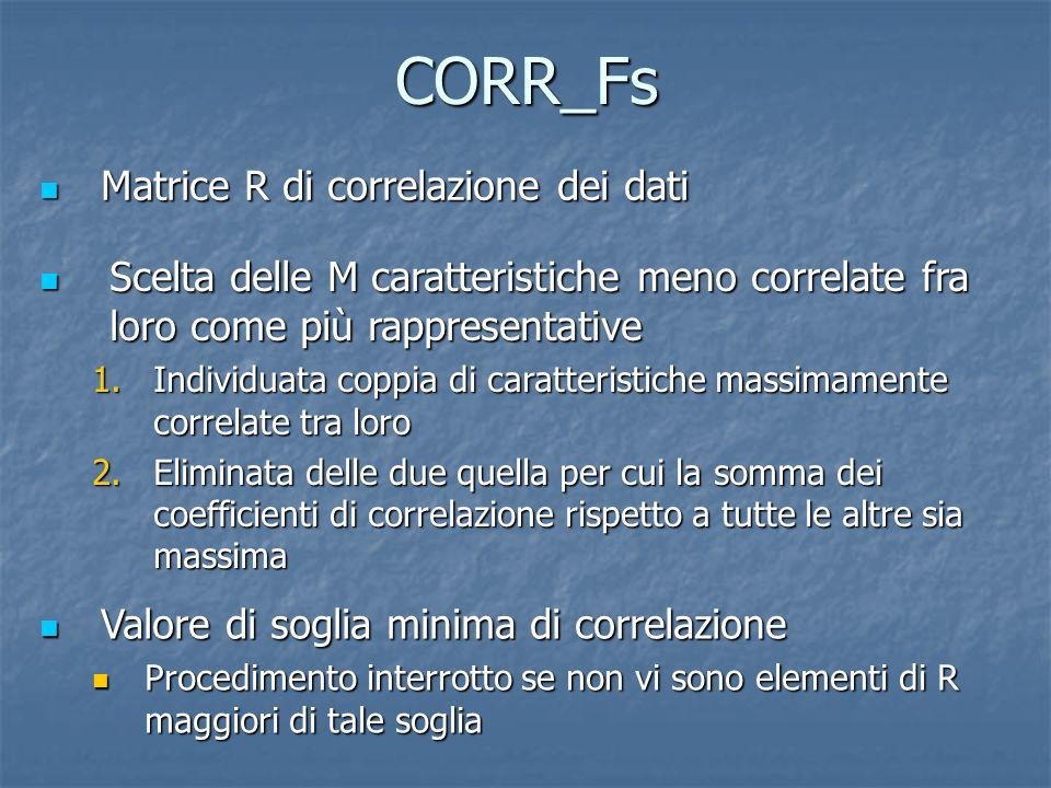 CORR_Fs Matrice R di correlazione dei dati