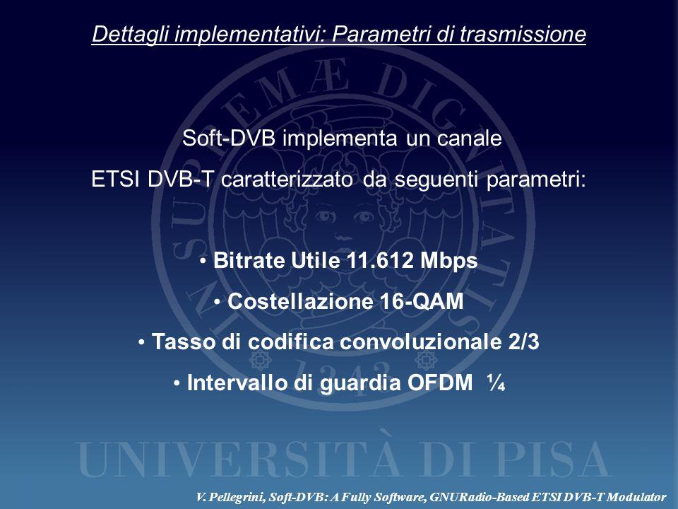 Tasso di codifica convoluzionale 2/3 Intervallo di guardia OFDM ¼
