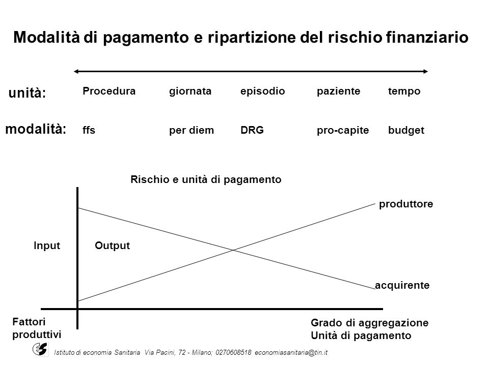 Modalità di pagamento e ripartizione del rischio finanziario