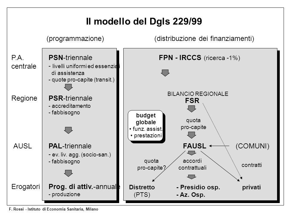 Il modello del Dgls 229/99 (programmazione)
