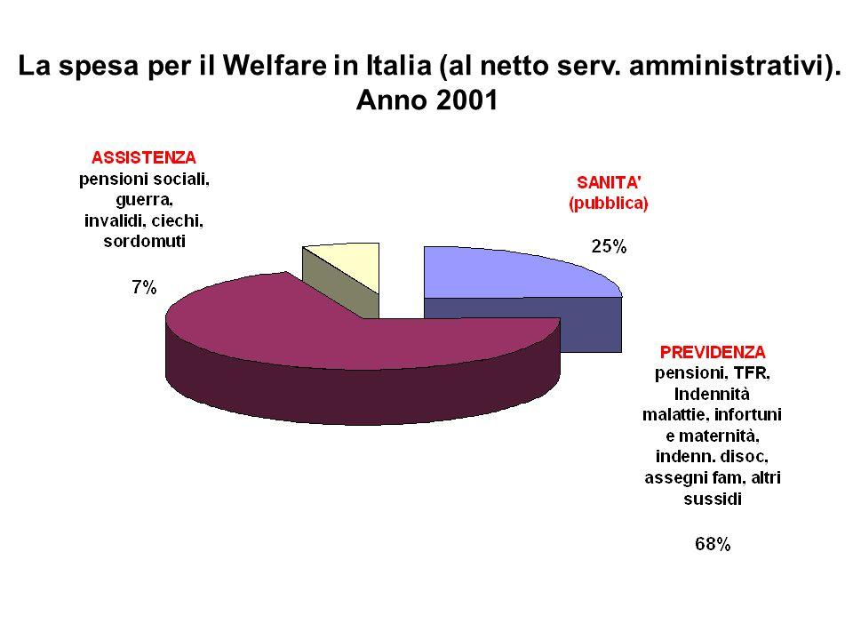 La spesa per il Welfare in Italia (al netto serv. amministrativi).