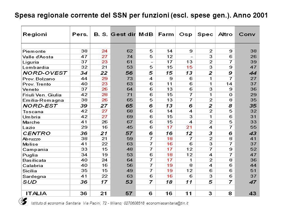Spesa regionale corrente del SSN per funzioni (escl. spese gen. )