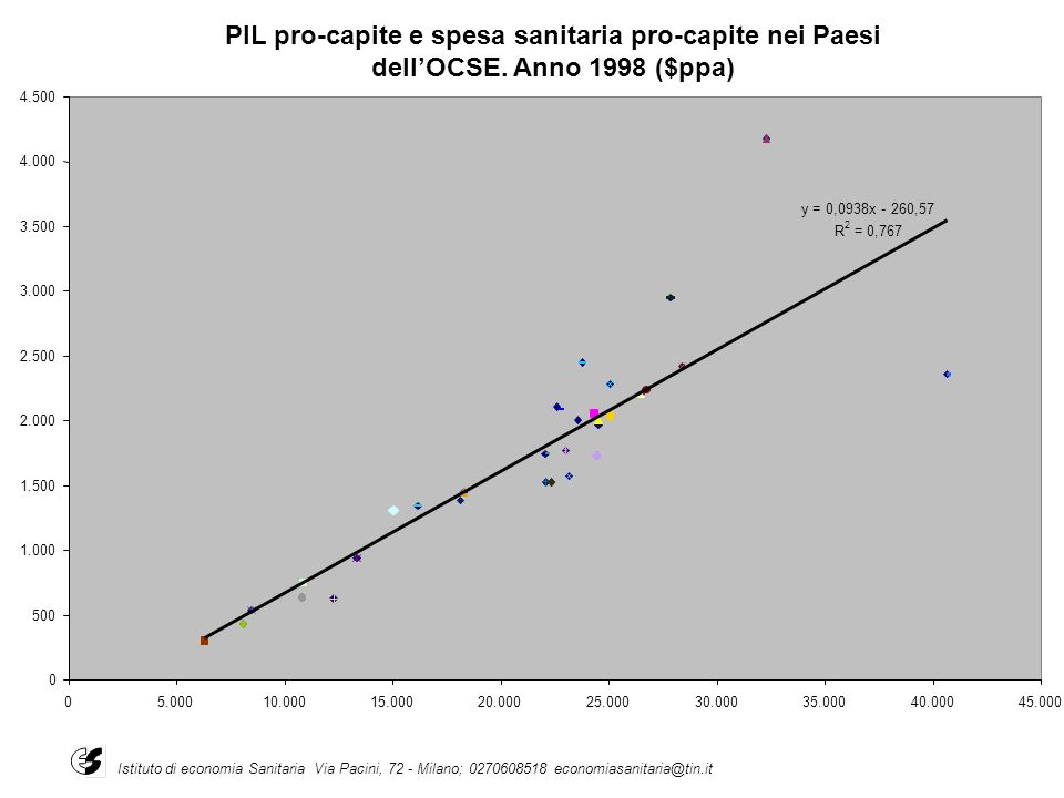 PIL pro-capite e spesa sanitaria pro-capite nei Paesi