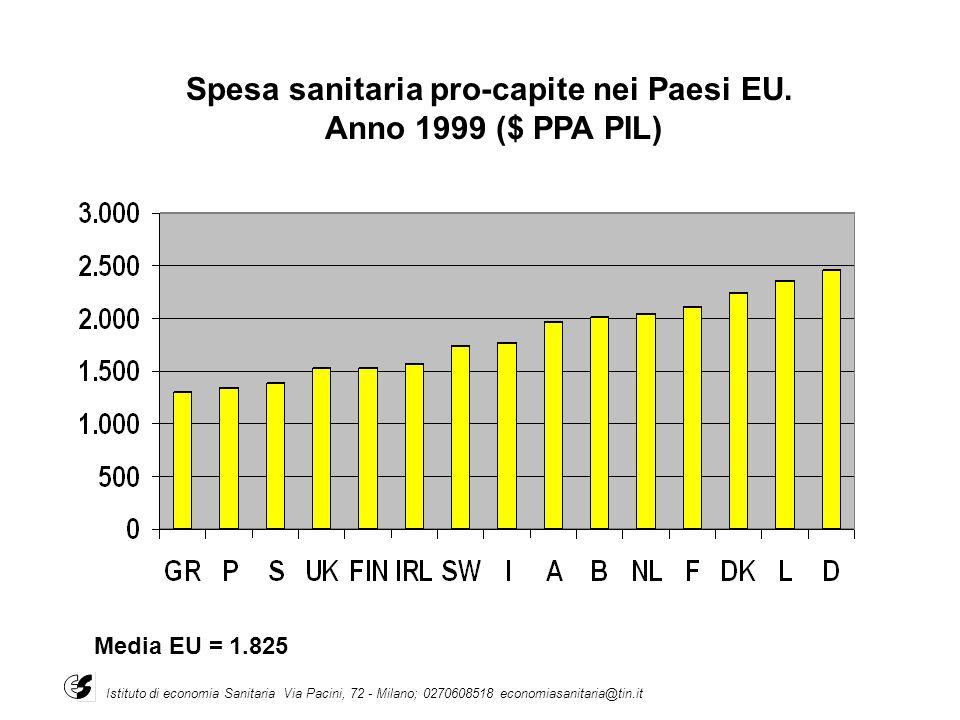 Spesa sanitaria pro-capite nei Paesi EU.