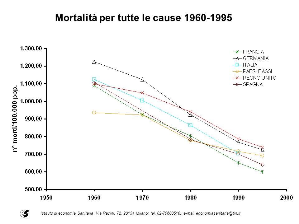 Mortalità per tutte le cause 1960-1995