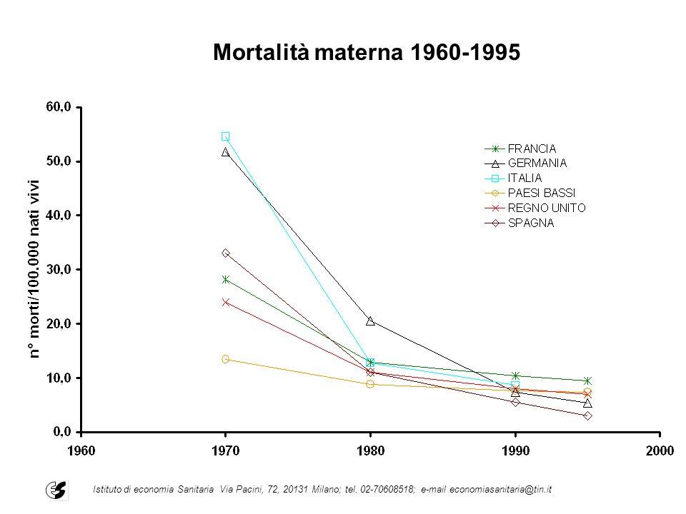 Mortalità materna 1960-1995 Istituto di economia Sanitaria Via Pacini, 72, 20131 Milano; tel.